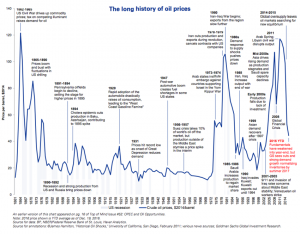 History of Oil Prices - World Economic Forum - Goldman Sachs Global Investment Research