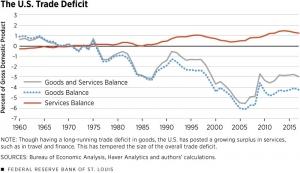US Trade Deficit - Problems of Economic Liberalisation