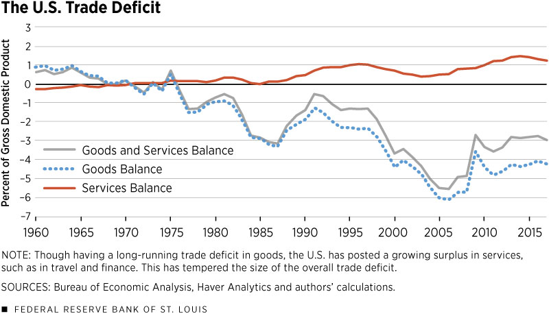 US Trade Deficit - Problems of Economic Liberalisation