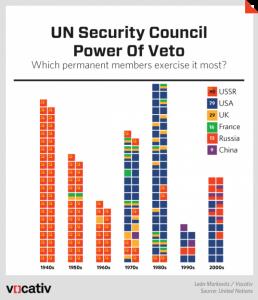 Security Council Vetoes - Vocativ