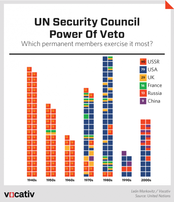 Security Council Vetoes - Vocativ